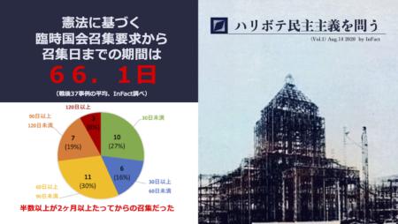 【ハリボテ民主主義】歴代内閣の臨時国会召集は要求から平均66日後 ルール不在で憲法形骸化